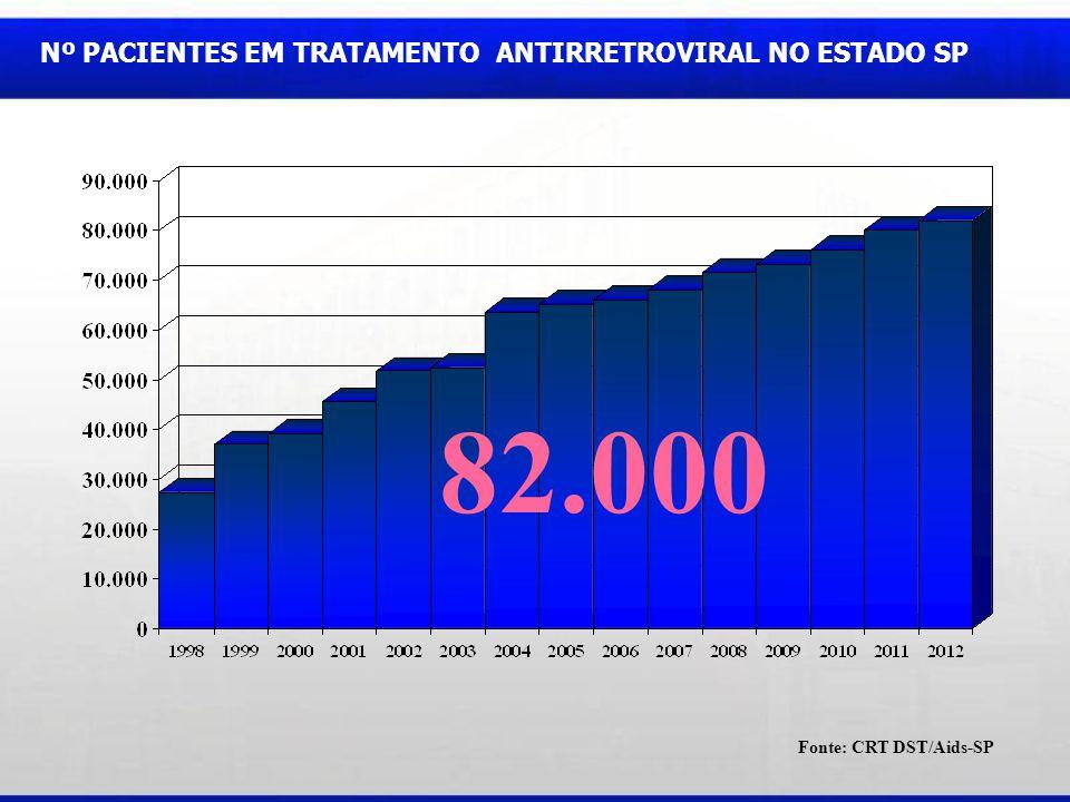 82.000 Nº PACIENTES EM TRATAMENTO ANTIRRETROVIRAL NO ESTADO SP