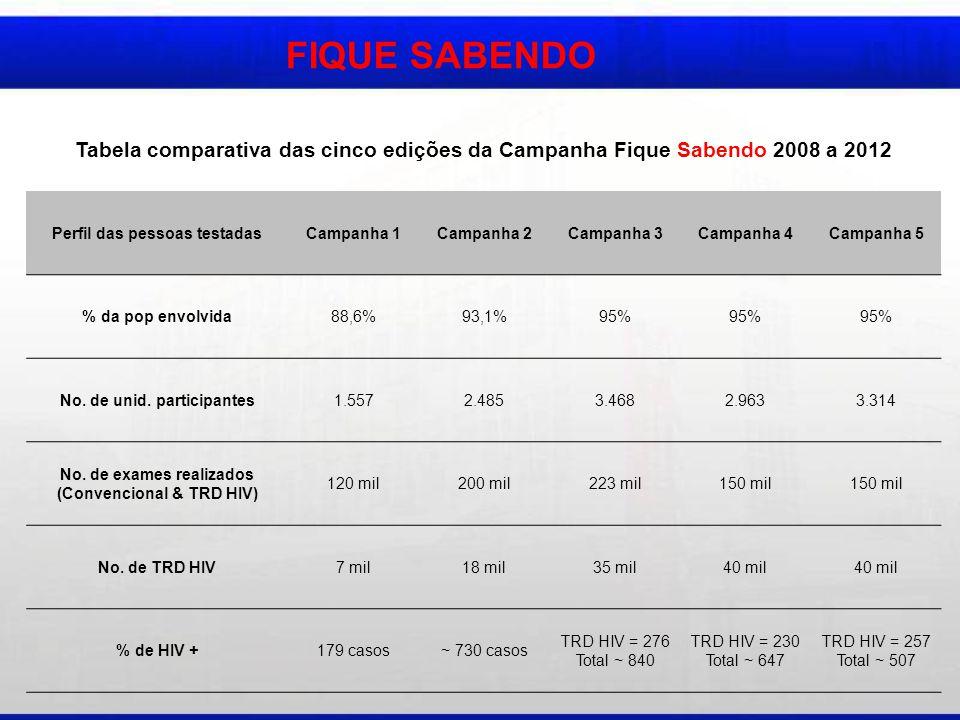 FIQUE SABENDO Tabela comparativa das cinco edições da Campanha Fique Sabendo 2008 a 2012. Perfil das pessoas testadas.