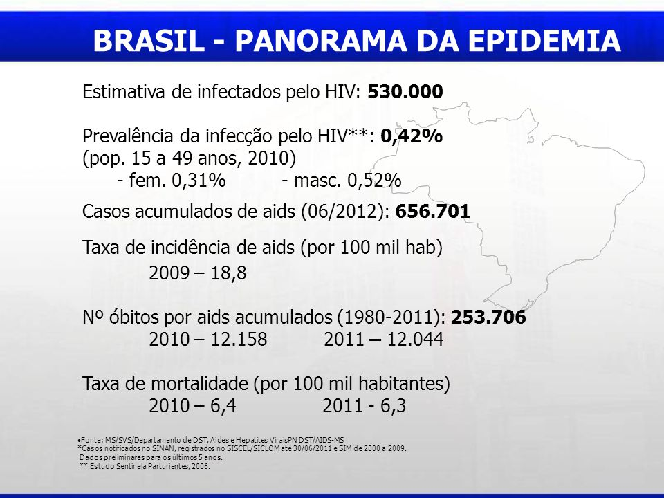 BRASIL - PANORAMA DA EPIDEMIA