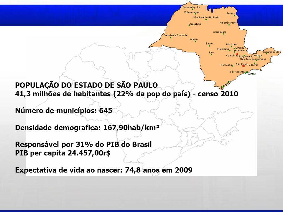 POPULAÇÃO DO ESTADO DE SÃO PAULO