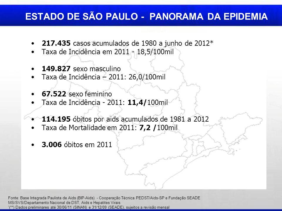 ESTADO DE SÃO PAULO - PANORAMA DA EPIDEMIA