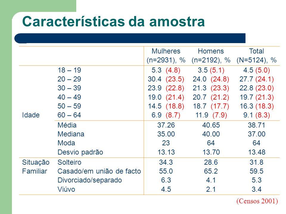 Características da amostra