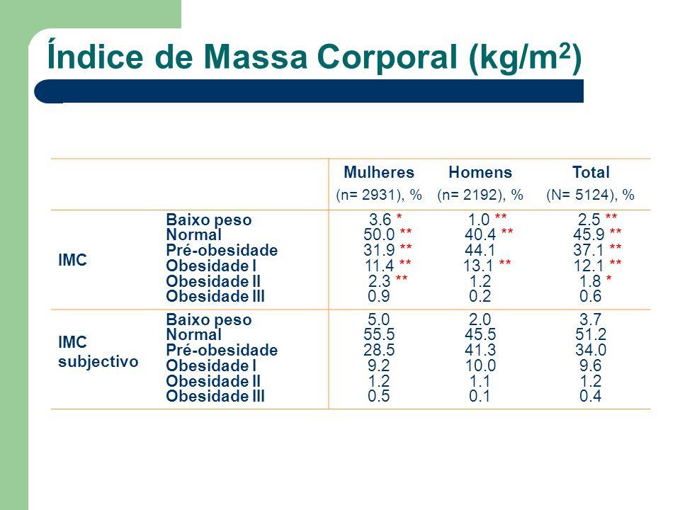 Índice de Massa Corporal (kg/m2)
