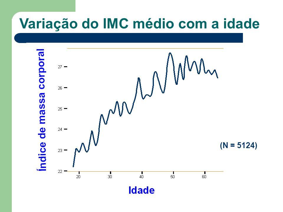Variação do IMC médio com a idade