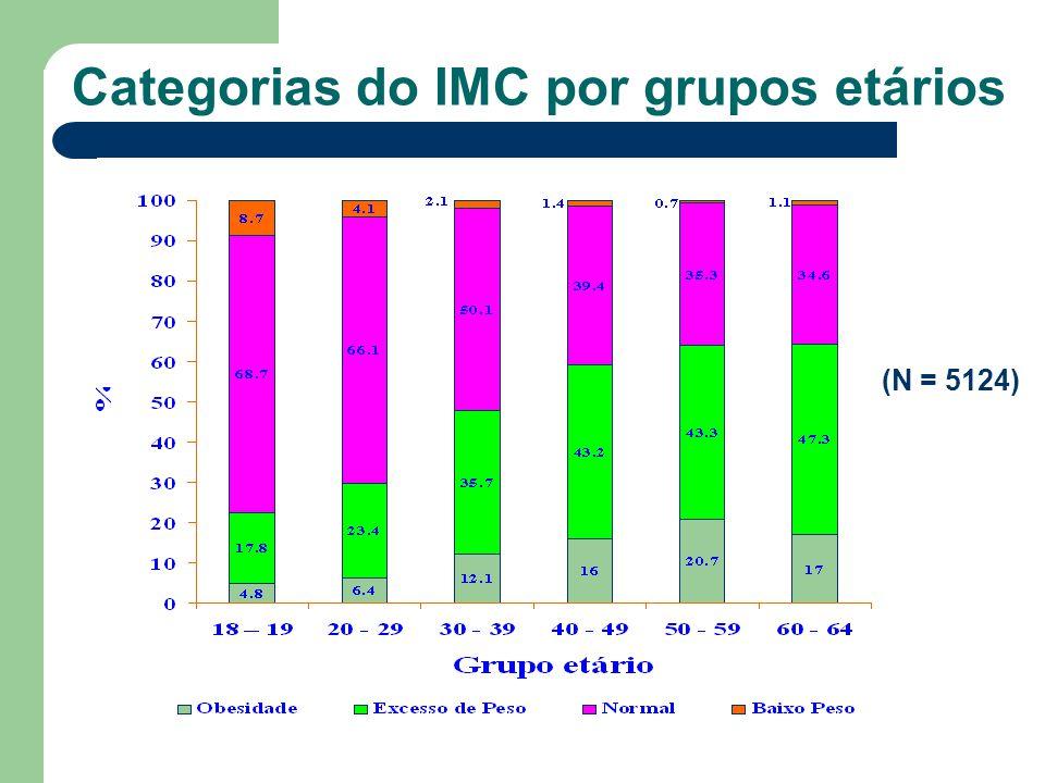 Categorias do IMC por grupos etários