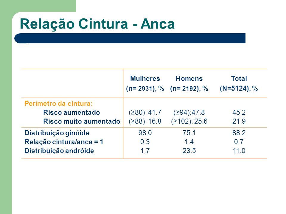 Relação Cintura - Anca Mulheres (n= 2931), % Homens (n= 2192), % Total