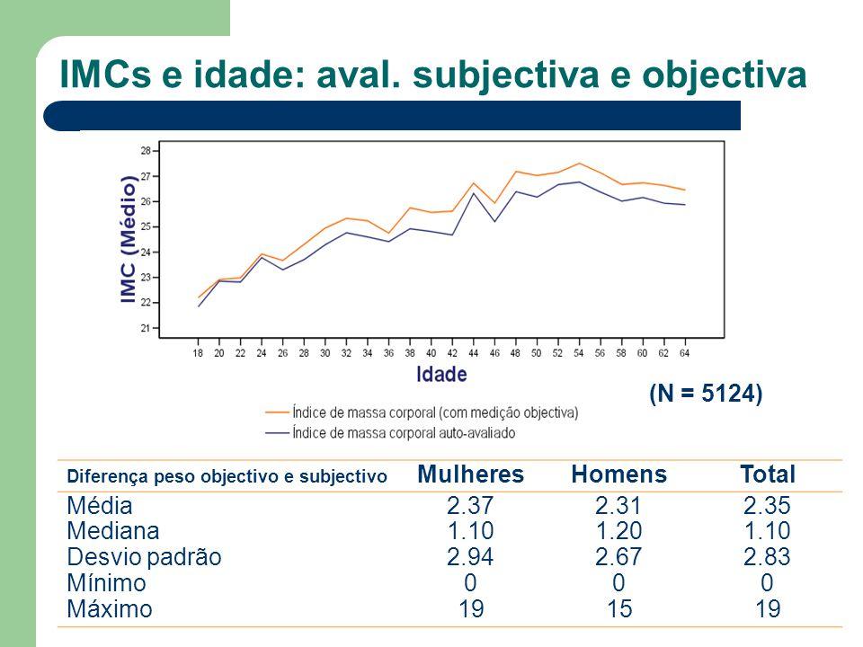 IMCs e idade: aval. subjectiva e objectiva