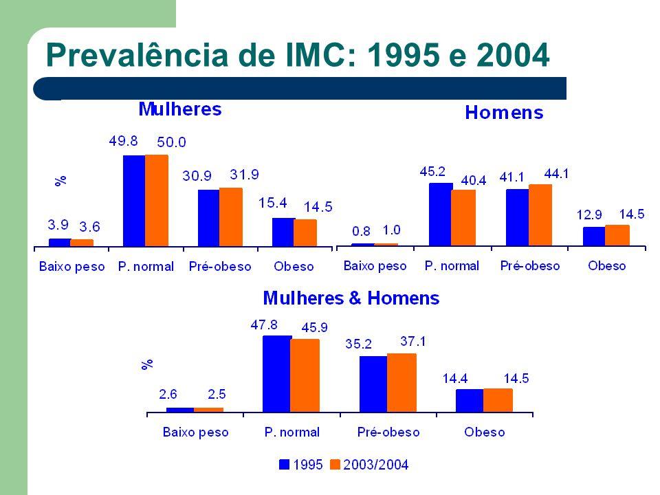 Prevalência de IMC: 1995 e 2004 Agradecemos a todos aqueles que colaboram na realização deste estudo.