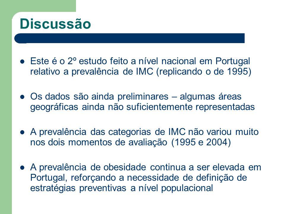 Discussão Este é o 2º estudo feito a nível nacional em Portugal relativo a prevalência de IMC (replicando o de 1995)