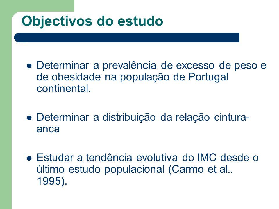 Objectivos do estudo Determinar a prevalência de excesso de peso e de obesidade na população de Portugal continental.