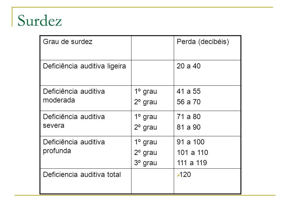 Surdez Grau de surdez Perda (decibéis) Deficiência auditiva ligeira