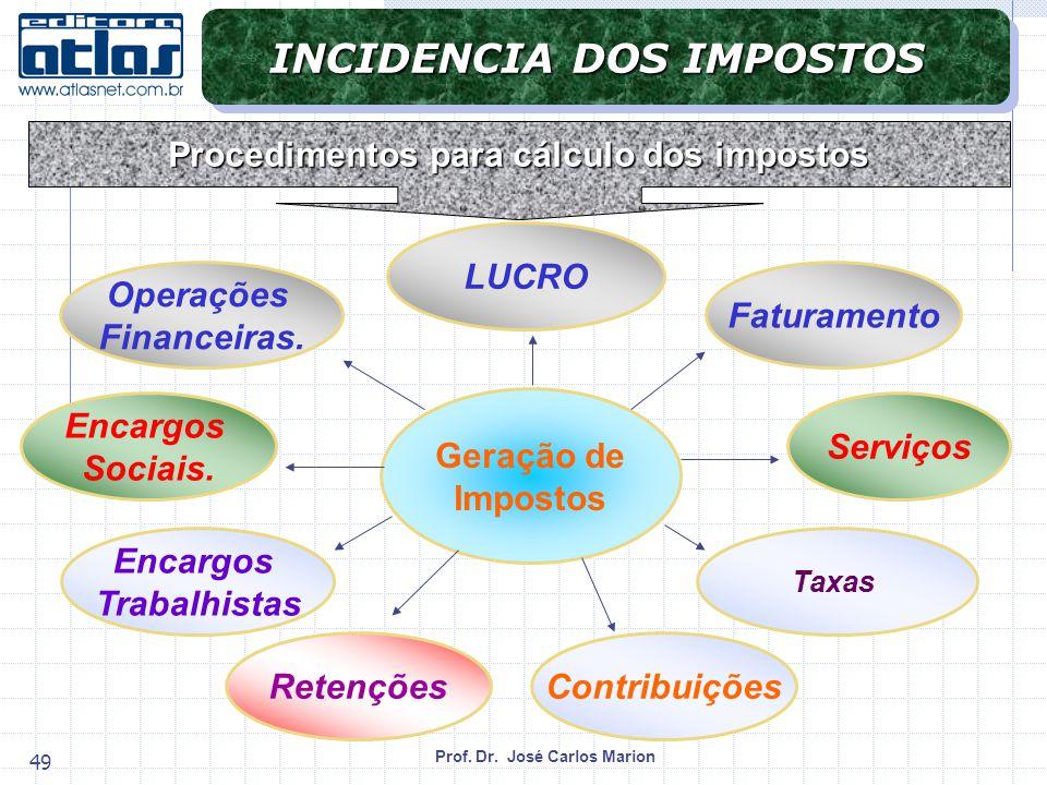 INCIDENCIA DOS IMPOSTOS Procedimentos para cálculo dos impostos