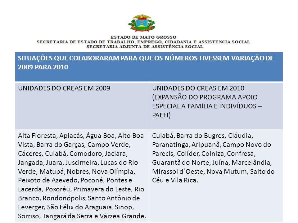 SITUAÇÕES QUE COLABORARAM PARA QUE OS NÚMEROS TIVESSEM VARIAÇÃO DE 2009 PARA 2010