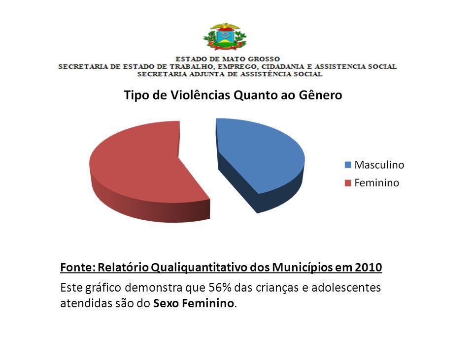 Fonte: Relatório Qualiquantitativo dos Municípios em 2010