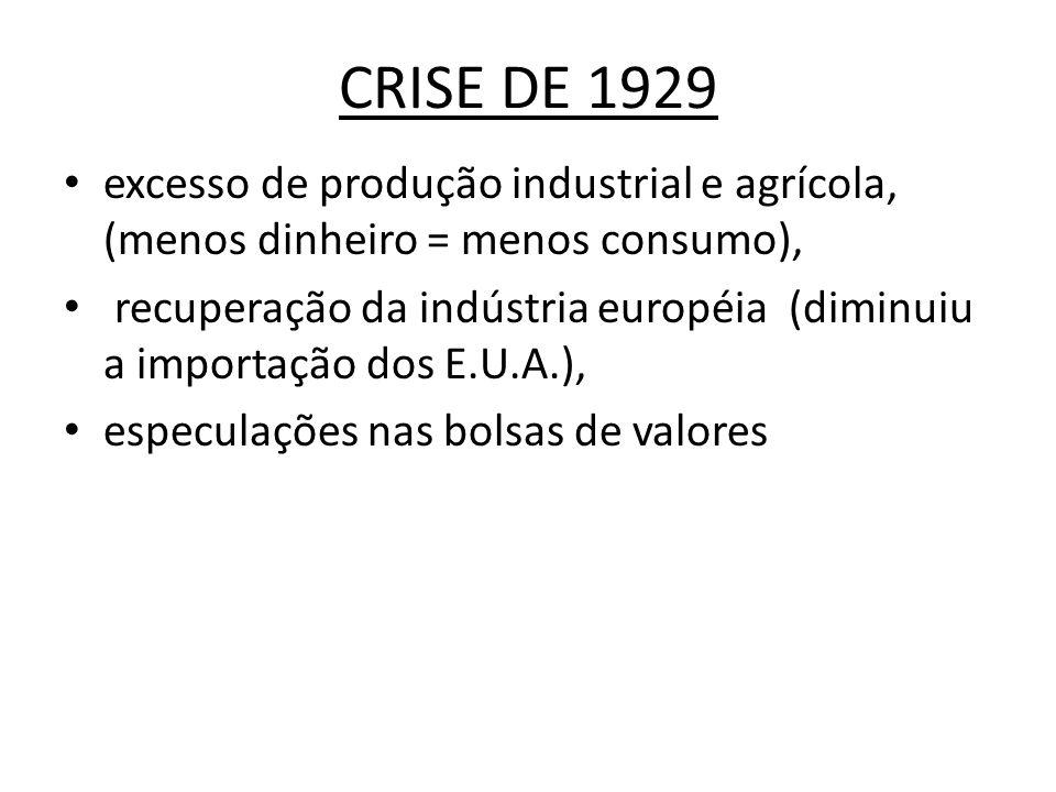 CRISE DE 1929 excesso de produção industrial e agrícola, (menos dinheiro = menos consumo),
