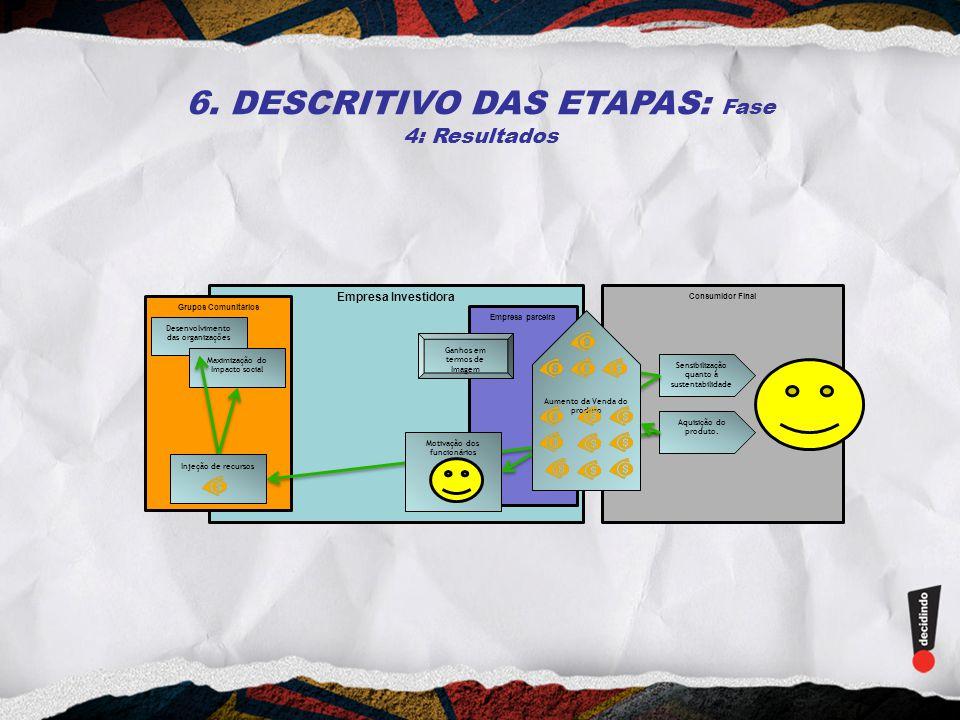 6. DESCRITIVO DAS ETAPAS: Fase 4: Resultados