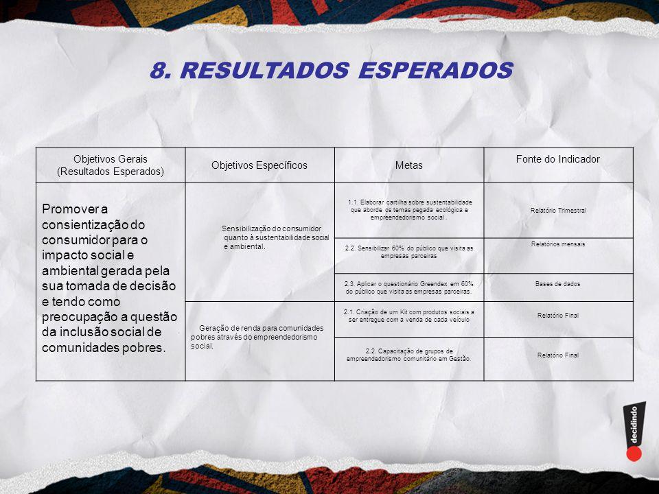 8. RESULTADOS ESPERADOS Objetivos Gerais. (Resultados Esperados) Objetivos Específicos. Metas. Fonte do Indicador.