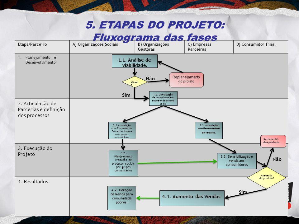 5. ETAPAS DO PROJETO: Fluxograma das fases