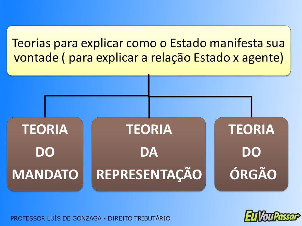 TEORIA DO MANDATO TEORIA DA REPRESENTAÇÃO TEORIA DO ÓRGÃO