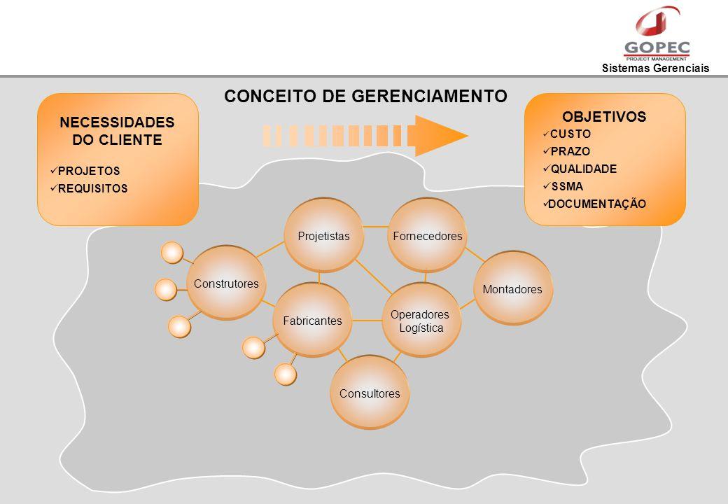 CONCEITO DE GERENCIAMENTO