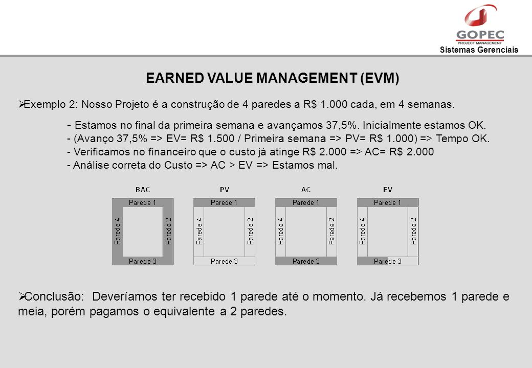EARNED VALUE MANAGEMENT (EVM)