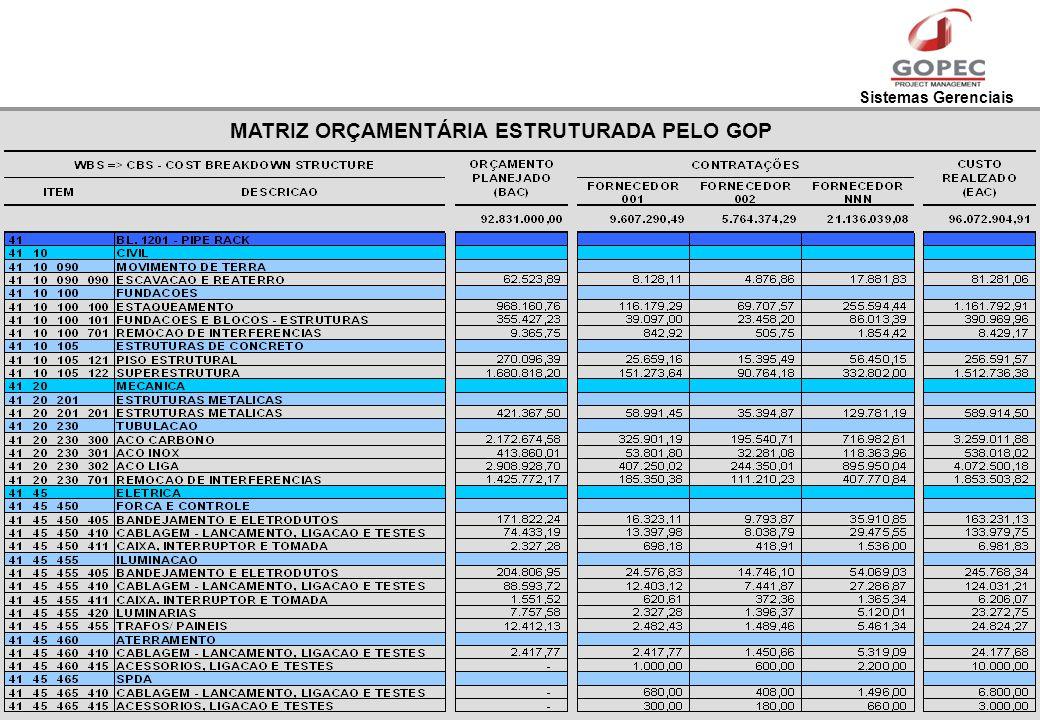 MATRIZ ORÇAMENTÁRIA ESTRUTURADA PELO GOP