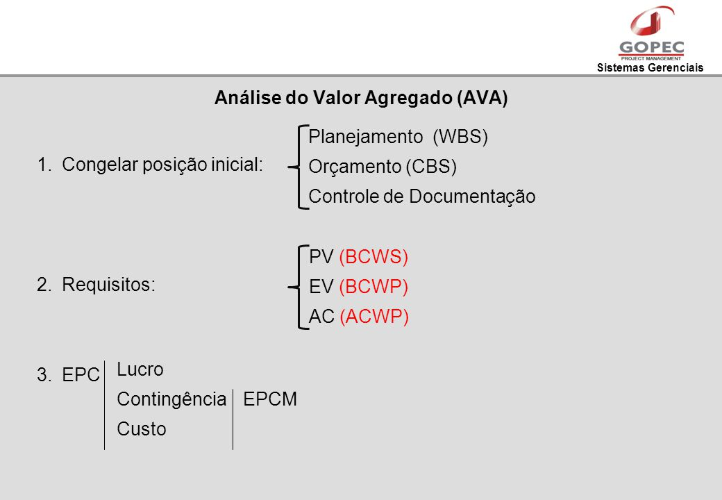 Análise do Valor Agregado (AVA)