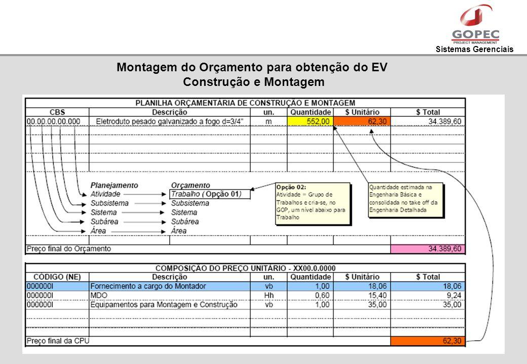Montagem do Orçamento para obtenção do EV Construção e Montagem