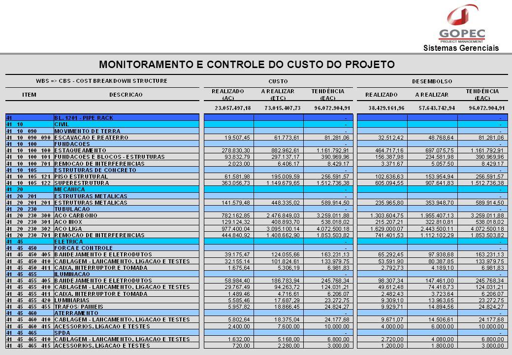 MONITORAMENTO E CONTROLE DO CUSTO DO PROJETO