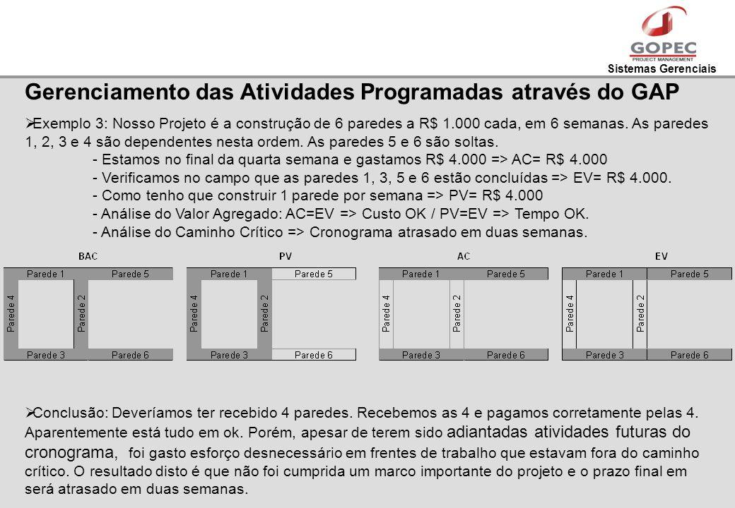Gerenciamento das Atividades Programadas através do GAP
