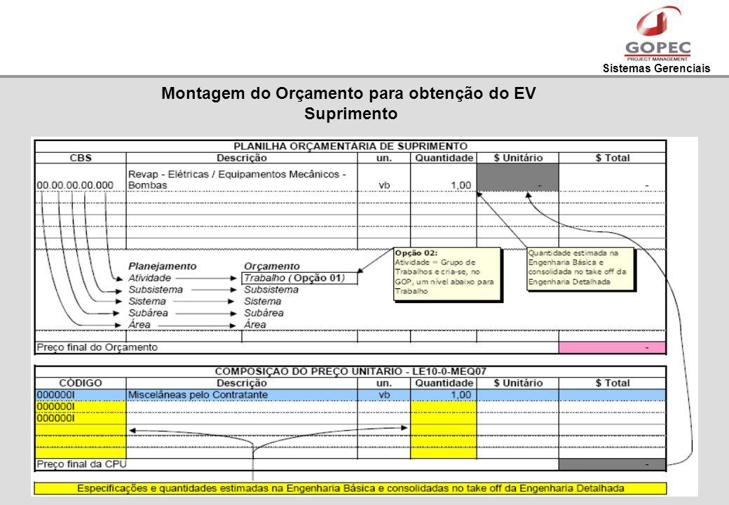 Montagem do Orçamento para obtenção do EV Suprimento