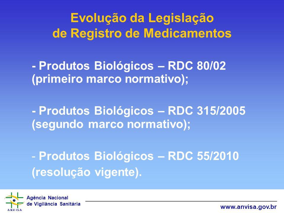 Evolução da Legislação de Registro de Medicamentos