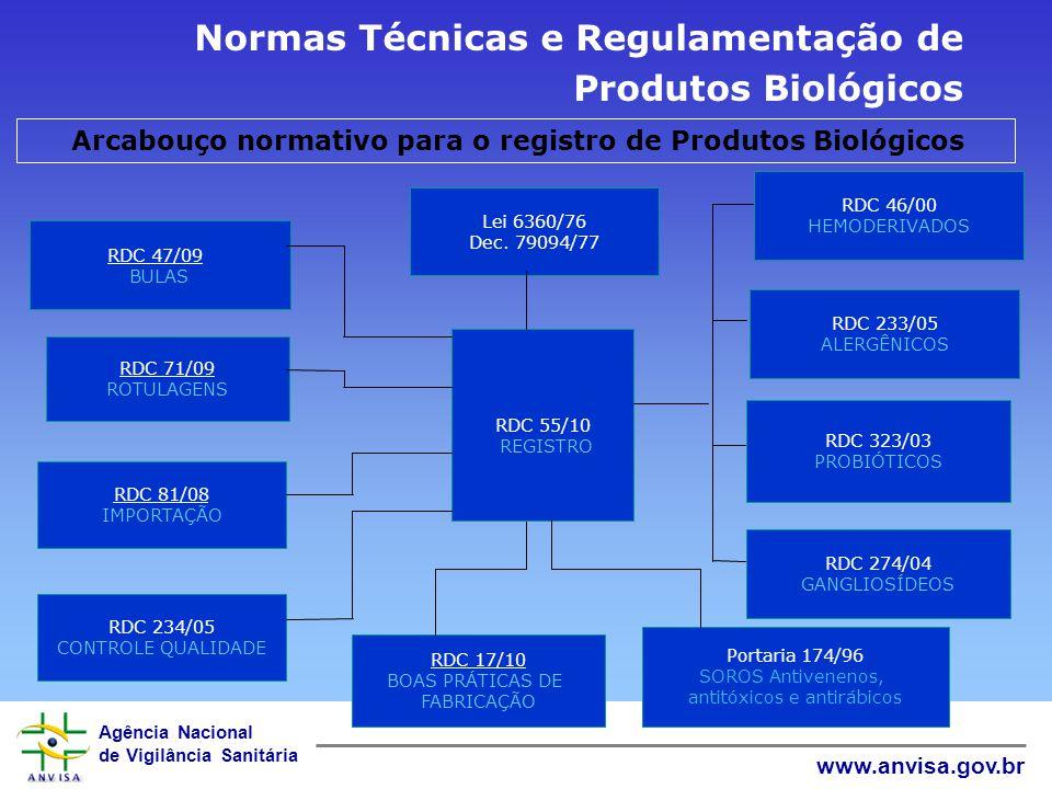 Arcabouço normativo para o registro de Produtos Biológicos