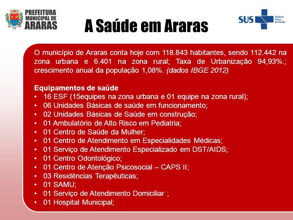A Saúde em Araras
