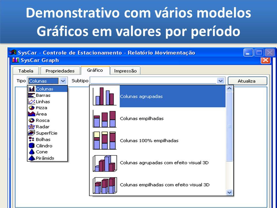Demonstrativo com vários modelos Gráficos em valores por período
