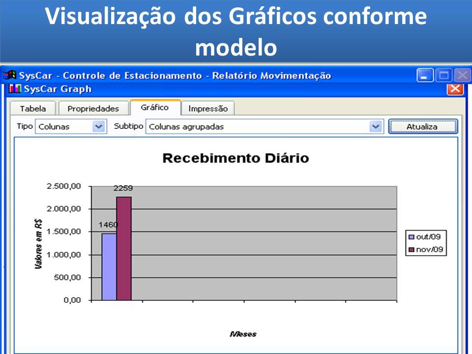 Visualização dos Gráficos conforme modelo