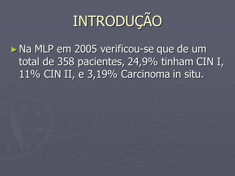 INTRODUÇÃO Na MLP em 2005 verificou-se que de um total de 358 pacientes, 24,9% tinham CIN I, 11% CIN II, e 3,19% Carcinoma in situ.