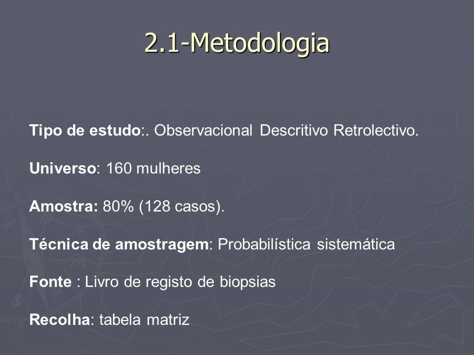 2.1-Metodologia Tipo de estudo:. Observacional Descritivo Retrolectivo. Universo: 160 mulheres. Amostra: 80% (128 casos).
