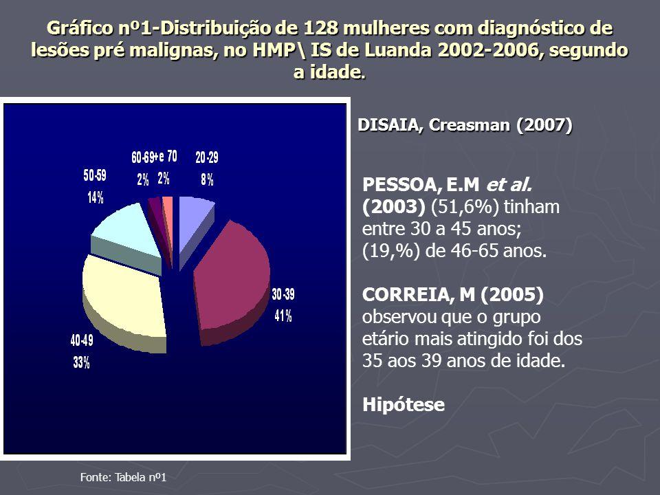 Gráfico nº1-Distribuição de 128 mulheres com diagnóstico de lesões pré malignas, no HMP\ IS de Luanda 2002-2006, segundo a idade.