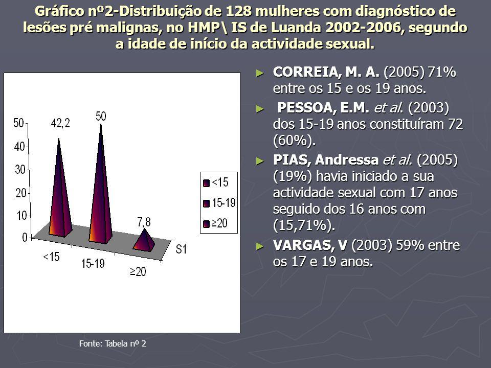 CORREIA, M. A. (2005) 71% entre os 15 e os 19 anos.