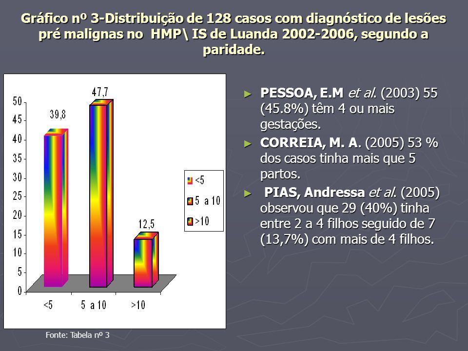 PESSOA, E.M et al. (2003) 55 (45.8%) têm 4 ou mais gestações.