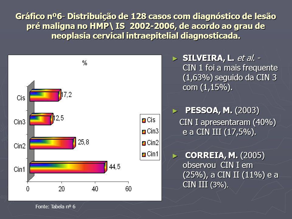 CIN I apresentaram (40%) e a CIN III (17,5%).
