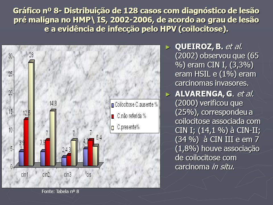 Gráfico nº 8- Distribuição de 128 casos com diagnóstico de lesão pré maligna no HMP\ IS, 2002-2006, de acordo ao grau de lesão e a evidência de infecção pelo HPV (coilocitose).