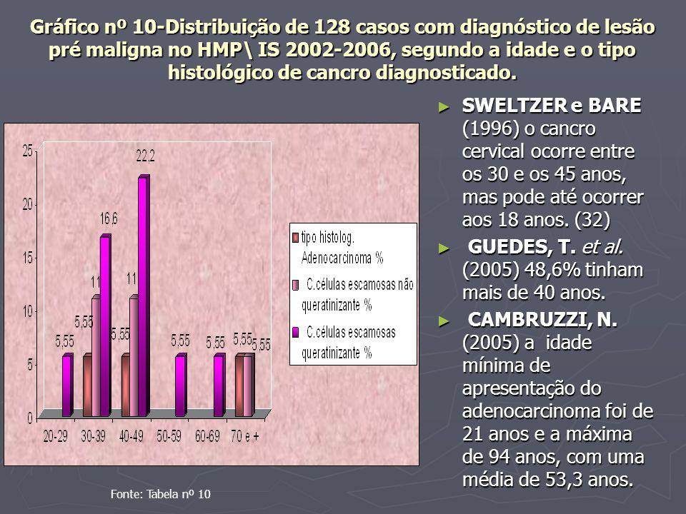 GUEDES, T. et al. (2005) 48,6% tinham mais de 40 anos.