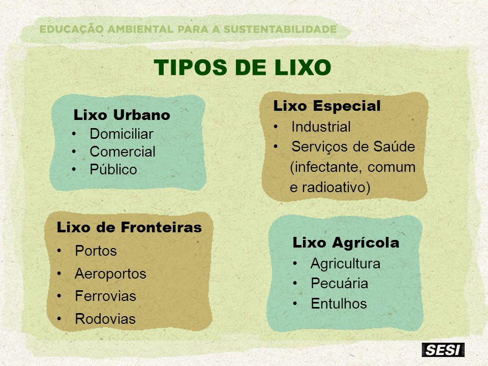 TIPOS DE LIXO Lixo Especial Industrial Serviços de Saúde