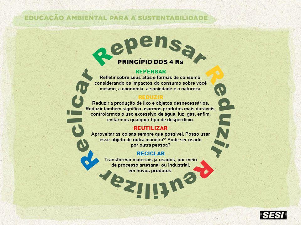 PRINCÍPIO DOS 4 Rs REPENSAR REDUZIR REUTILIZAR RECICLAR