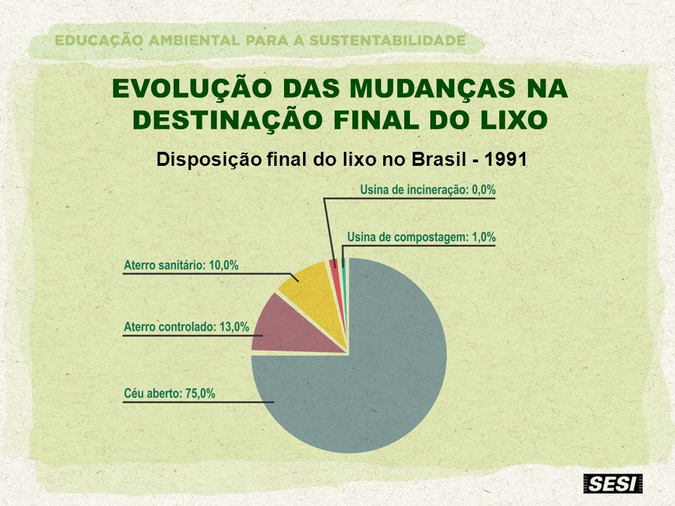 Disposição final do lixo no Brasil - 1991