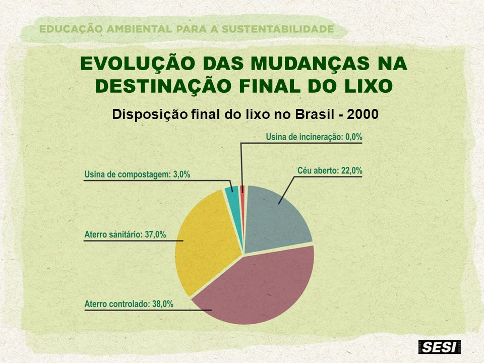 Disposição final do lixo no Brasil - 2000