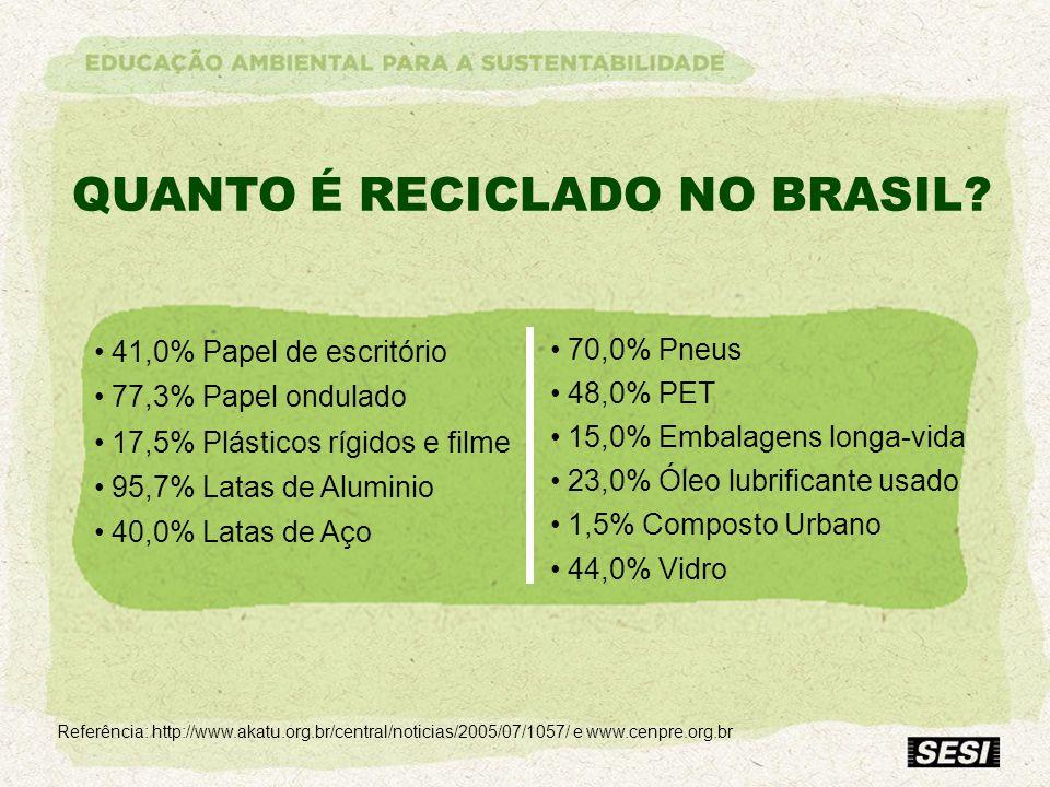 QUANTO É RECICLADO NO BRASIL