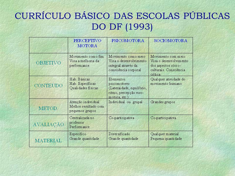 CURRÍCULO BÁSICO DAS ESCOLAS PÚBLICAS DO DF (1993)